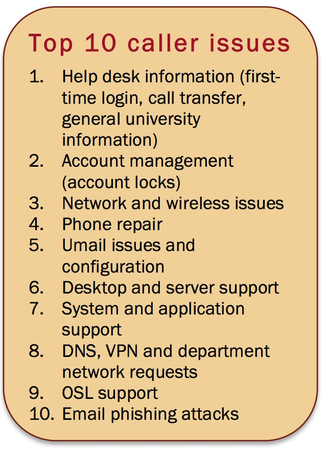 The top 10 issues people called the campus help desk about